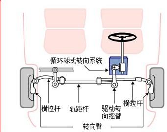 2013年汽车转向系统工作原理详解图 我们知道,当转动汽车方向盘时,车轮就会转向。 这是一种因果关系,不是吗? 但是,为了使车轮转向,方向盘和轮胎之间发生了许多有趣的运动。 在本文中,我们将了解两种最常见的汽车转向系统的工作原理: 齿条齿轮式转向系统和循环球式转向系统。 随后,我们将介绍动力转向,并了解一些有趣的转向系统发展趋势,这些趋势大多源于人们对汽车省油功能的需求。 不过,让我们先看一下让汽车转向所必须执行的操作。 这并不像您想像的那么简单! 当汽车转向时,两个前轮并不指向同一个方向,对此您可能会感
