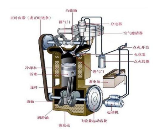 汽车发动机拆装步骤图解
